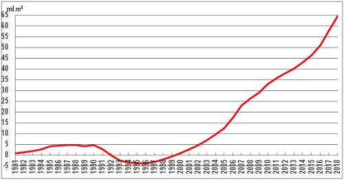 Přetěžby 1981-2018