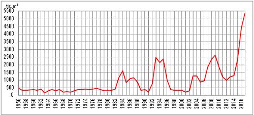 Kůrovcové těžby 1956-2016